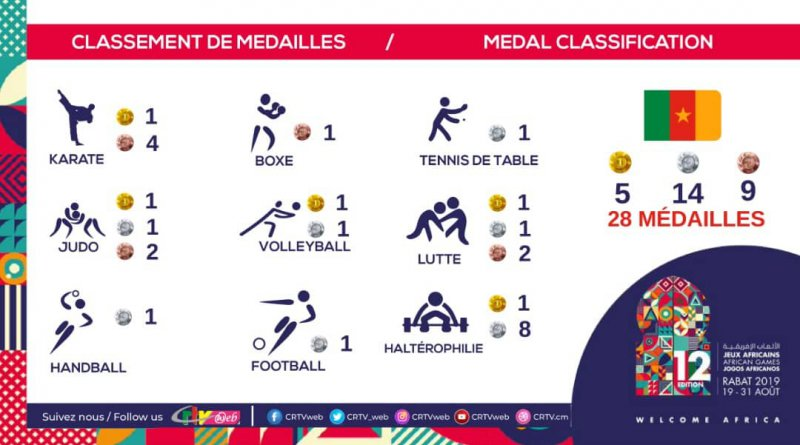 medal tally for team cameroon at the 2019 All Africa Games