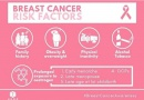 Fighting Breast Cancer: Social Media Echoes the Fight